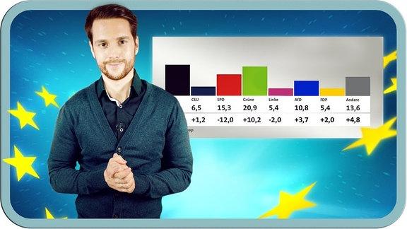 Mr Wissen Mirko Drotschmann vor einem Wahldiagramm.